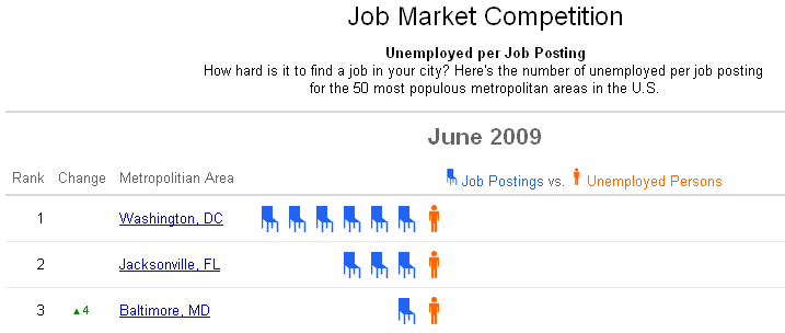 june 2009 unemployment by city